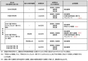 留学費用 贈与税一覧表